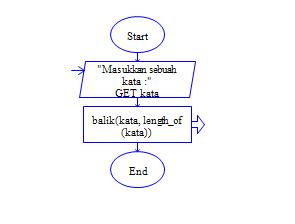 flowchart reverse word entered recursively   Fuadsyah
