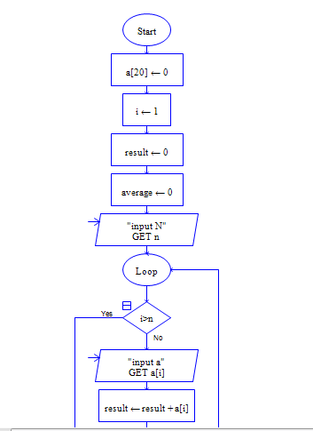 Raptor flowchart to find the standard deviation of the N pieces of ...